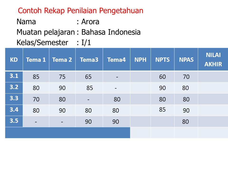 Contoh Rekap Penilaian Pengetahuan Nama: Arora Muatan pelajaran: Bahasa Indonesia Kelas/Semester : I/1 KDTema 1Tema 2Tema3Tema4NPHNPTSNPAS NILAI AKHIR 3.1 857565 -6070 3.2 8090 85- 9080 3.3 7080- 3.4 809080 85 90 3.5 --90 80