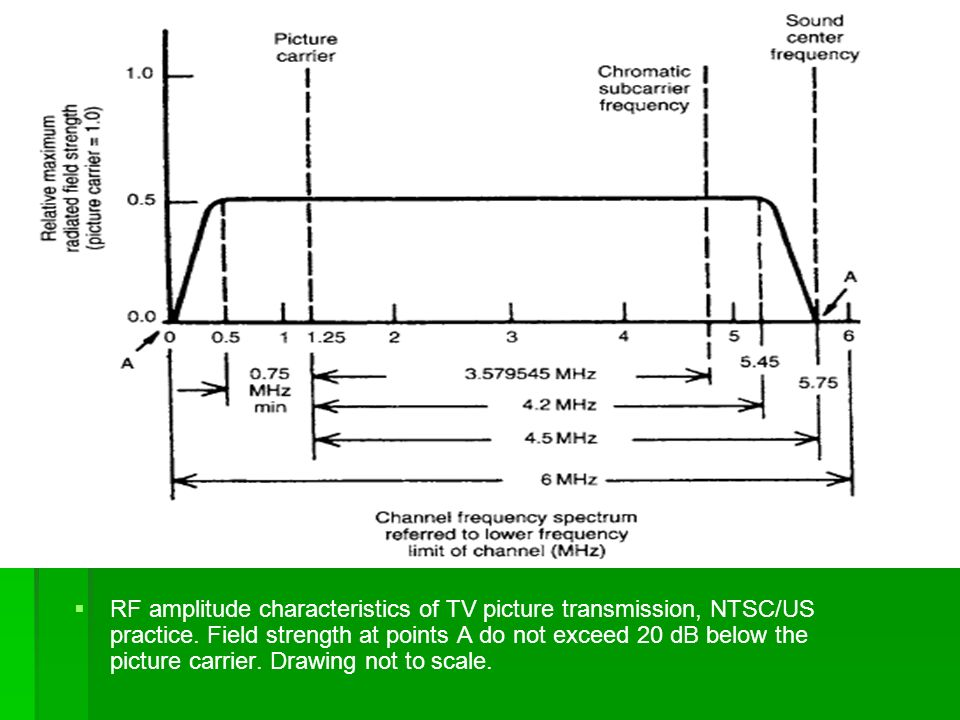   RF amplitude characteristics of TV picture transmission, NTSC/US practice.