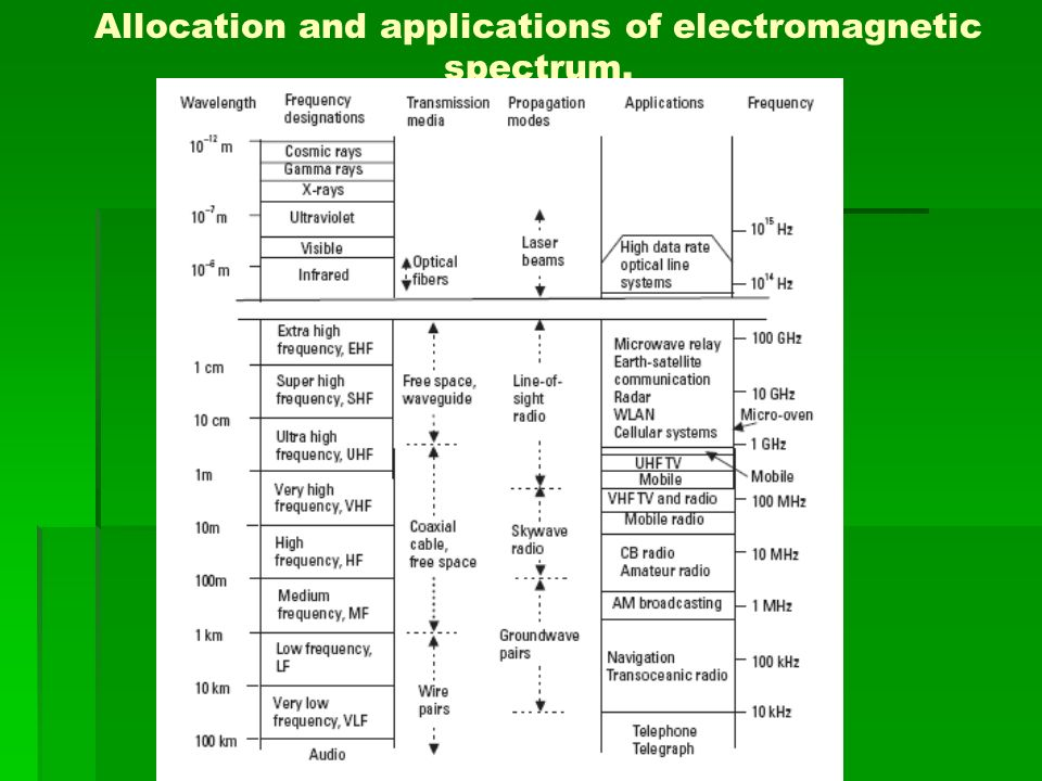 Allocation and applications of electromagnetic spectrum.