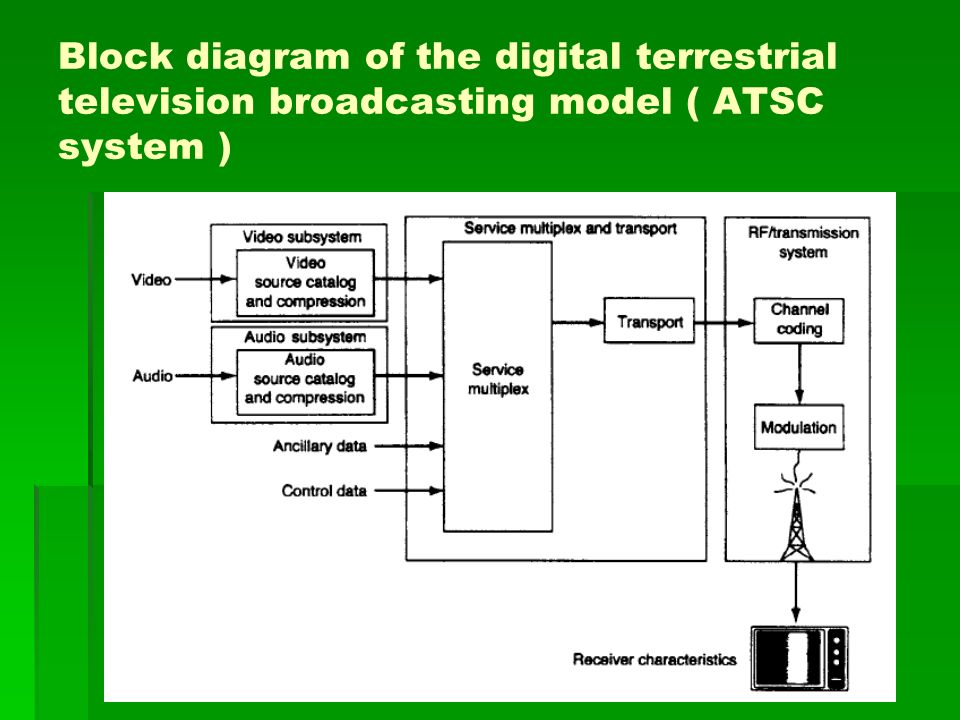 Block diagram of the digital terrestrial television broadcasting model ( ATSC system )