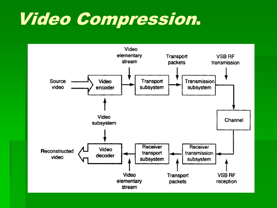 Video Compression.