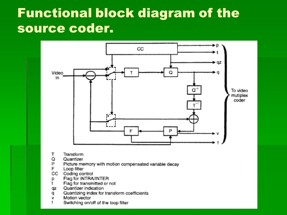Functional block diagram of the source coder.