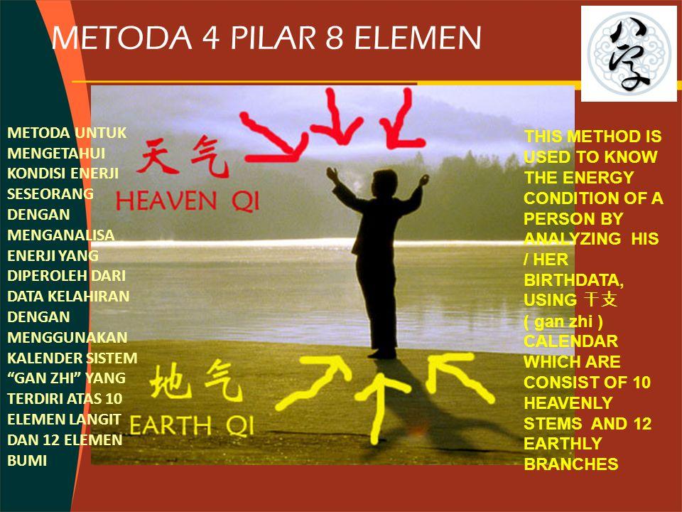 METODA 4 PILAR 8 ELEMEN METODA UNTUK MENGETAHUI KONDISI ENERJI SESEORANG DENGAN MENGANALISA ENERJI YANG DIPEROLEH DARI DATA KELAHIRAN DENGAN MENGGUNAKAN KALENDER SISTEM GAN ZHI YANG TERDIRI ATAS 10 ELEMEN LANGIT DAN 12 ELEMEN BUMI THIS METHOD IS USED TO KNOW THE ENERGY CONDITION OF A PERSON BY ANALYZING HIS / HER BIRTHDATA, USING 干支 ( gan zhi ) CALENDAR WHICH ARE CONSIST OF 10 HEAVENLY STEMS AND 12 EARTHLY BRANCHES