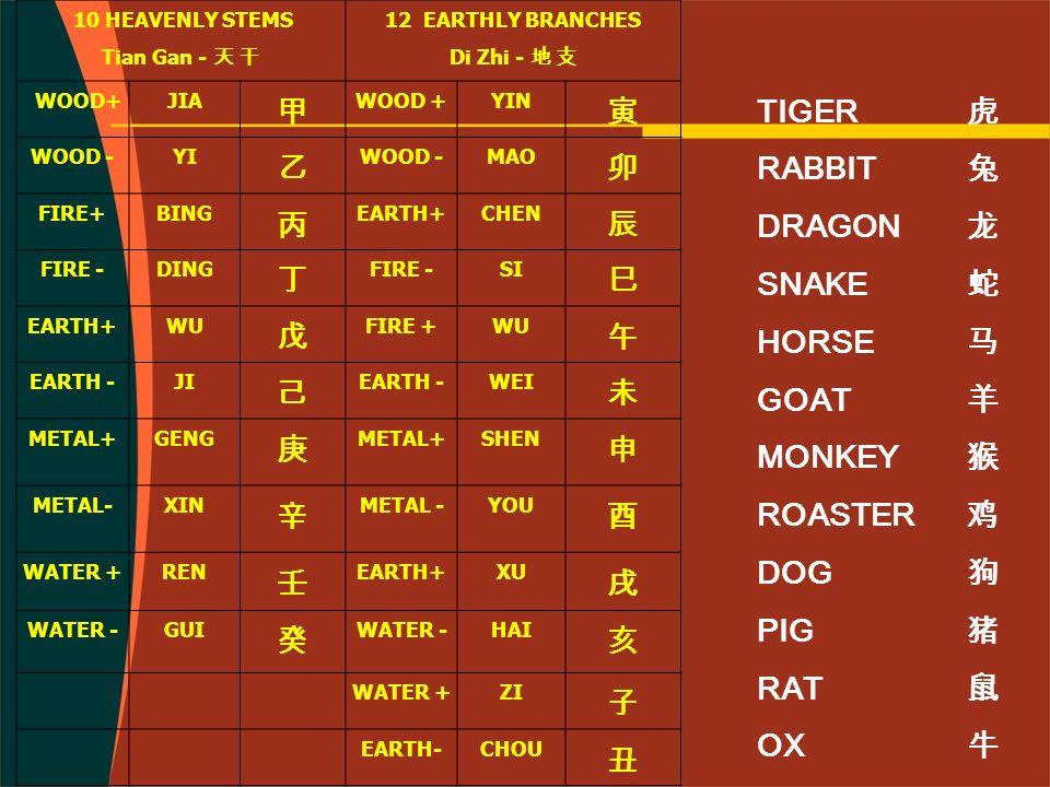 TABEL JAM / TIME TABLE (Wan Nian Li Version )