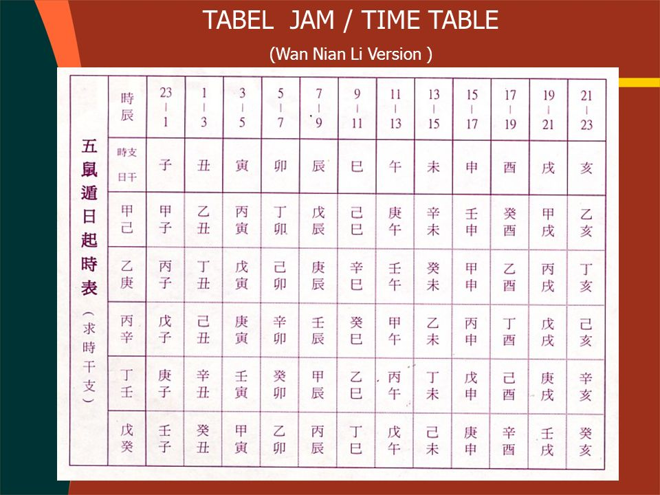 TABEL JAM / TIME TABLE (Wan Nian Li Version )