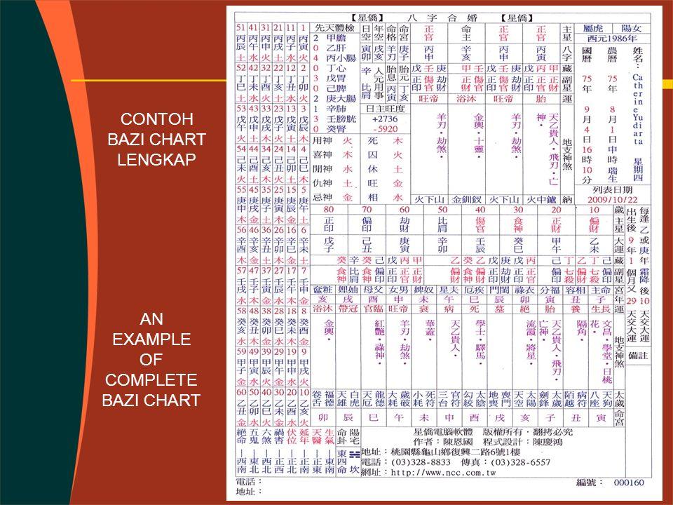 CONTOH BAZI CHART LENGKAP AN EXAMPLE OF COMPLETE BAZI CHART