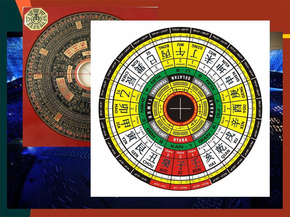 10 SHEN / 十 神 正 官 Elemen yang mengendalikan elemen diri, berbeda (-)Yin atau (+)Yang.