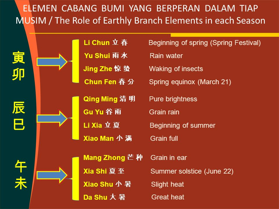 ELEMEN CABANG BUMI YANG BERPERAN DALAM TIAP MUSIM / The Role of Earthly Branch Elements in each Season Li Chun 立 春 Yu Shui 雨 水 Jing Zhe 惊 蛰 Chun Fen 春