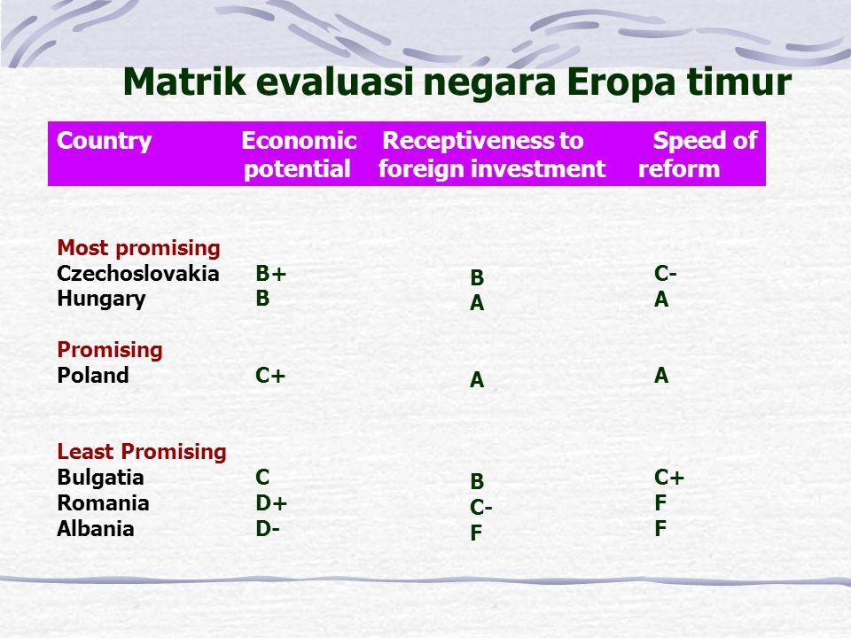 Matrik evaluasi negara Eropa timur Country Economic Receptiveness to Speed of potential foreign investment reform Most promising Czechoslovakia Hungary Promising Poland Least Promising Bulgatia Romania Albania B+ B C+ C D+ D- B A B C- F C- A C+ F