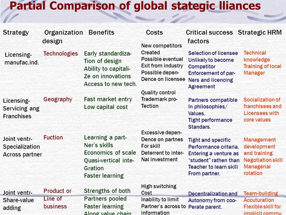 Partial Comparison of global stategic lliances Strategy Organization Benefits Costs Critical success Strategic HRM design factors Licensing- manufac.ind.