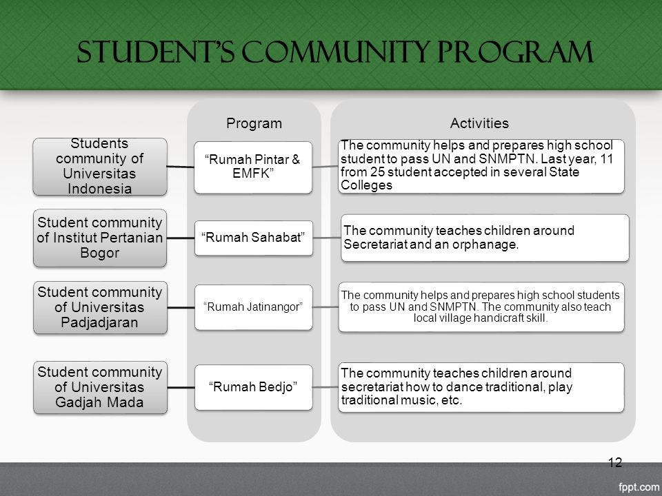 Student's Community Program 12 Students community of Universitas Indonesia Rumah Pintar & EMFK The community helps and prepares high school student to pass UN and SNMPTN.