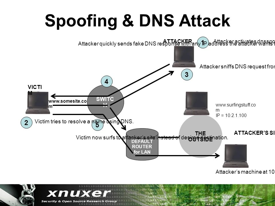 THE OUTSIDE Spoofing & DNS Attack SWITC H DEFAULT ROUTER for LAN 1 3 4 2 5 Attacker activates dnsspoof program.