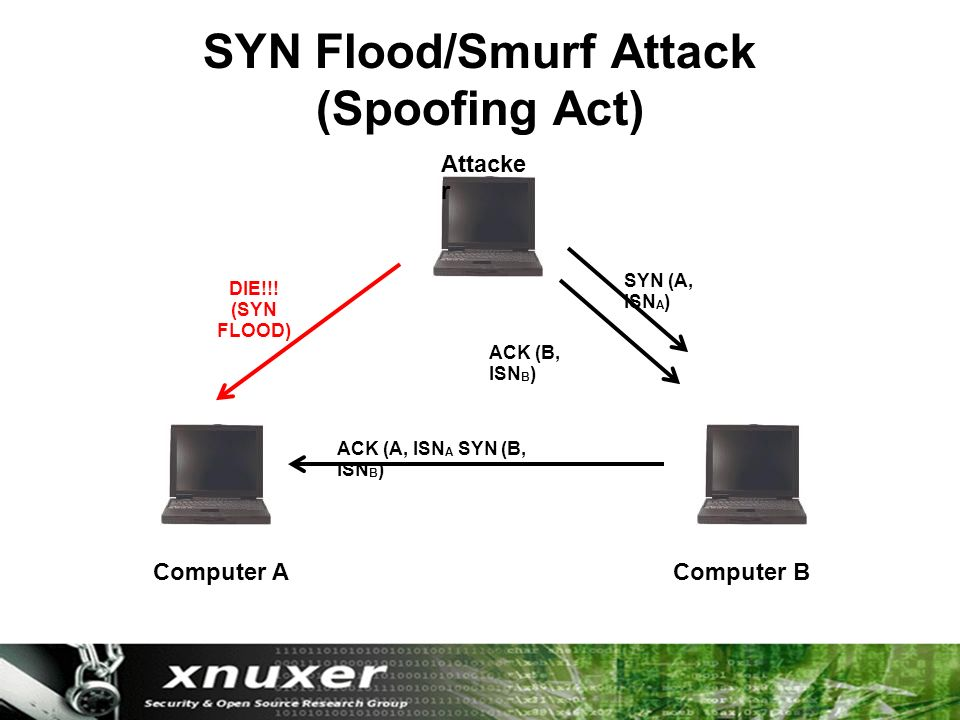 SYN Flood/Smurf Attack (Spoofing Act) Computer AComputer B Attacke r SYN (A, ISN A ) ACK (A, ISN A SYN (B, ISN B ) ACK (B, ISN B ) DIE!!.