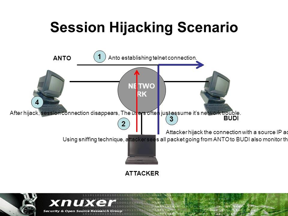 Session Hijacking Scenario NETWO RK ANTO BUDI ATTACKER Anto establishing telnet connection.