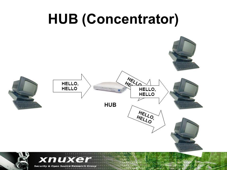 HUB (Concentrator) HUB HELLO, HELLO