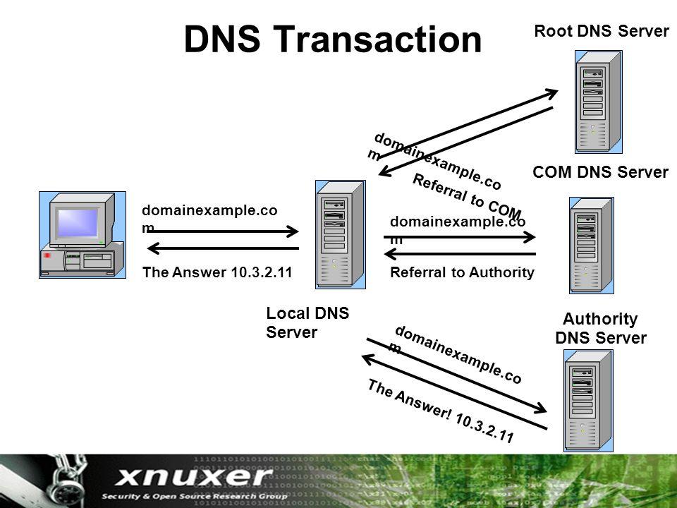 DNS Transaction Local DNS Server Root DNS Server COM DNS Server Authority DNS Server domainexample.co m Referral to COM Referral to Authority The Answer.