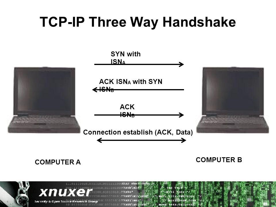 TCP-IP Three Way Handshake SYN with ISN A COMPUTER A COMPUTER B ACK ISN A with SYN ISN B ACK ISN B Connection establish (ACK, Data)