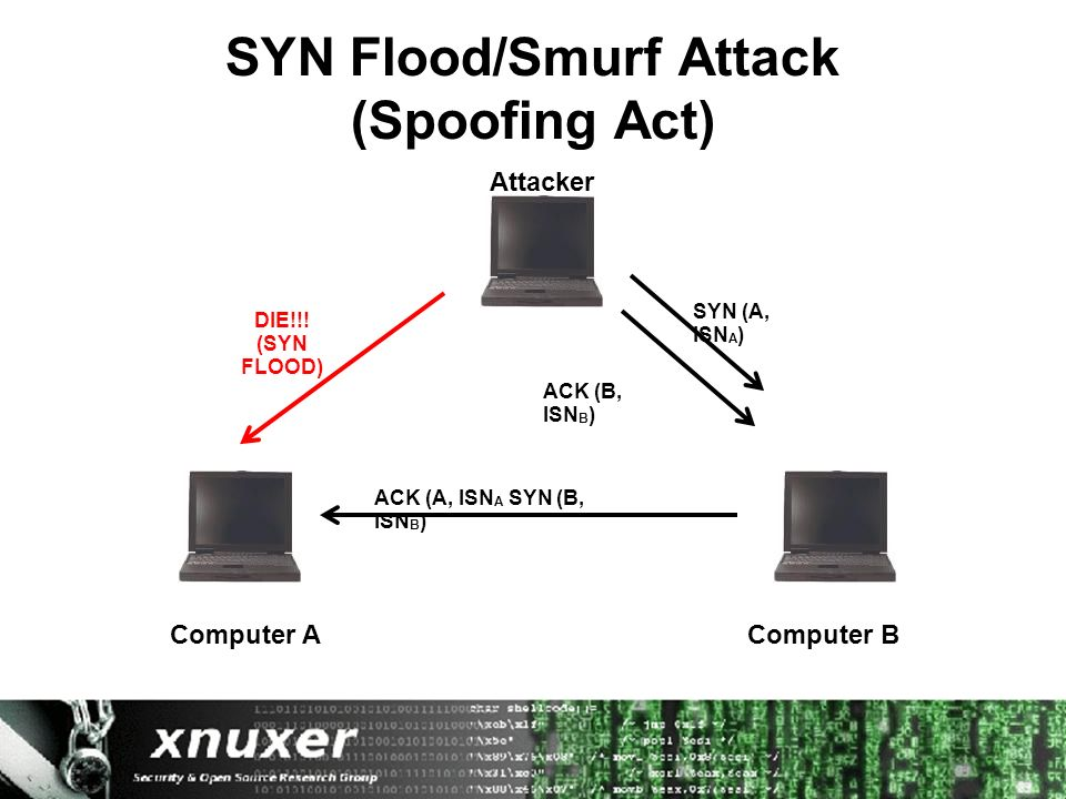 SYN Flood/Smurf Attack (Spoofing Act) Computer AComputer B Attacker SYN (A, ISN A ) ACK (A, ISN A SYN (B, ISN B ) ACK (B, ISN B ) DIE!!.