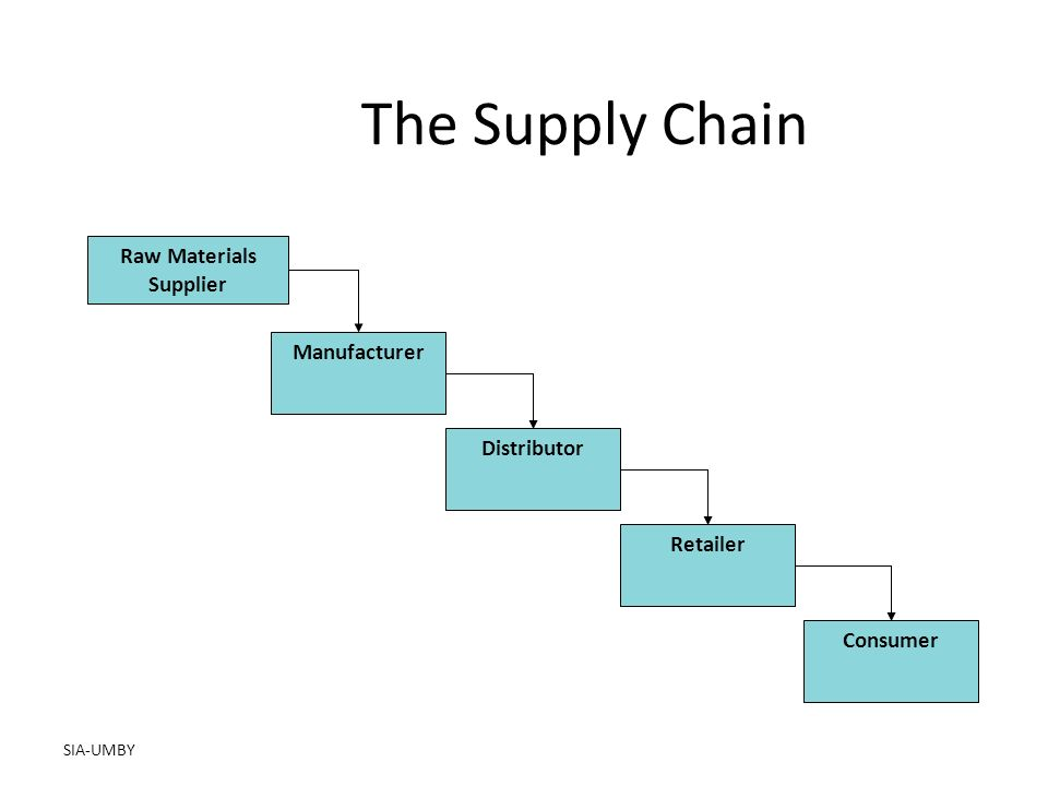 SIA-UMBY The Supply Chain Raw Materials Supplier Manufacturer Distributor Retailer Consumer