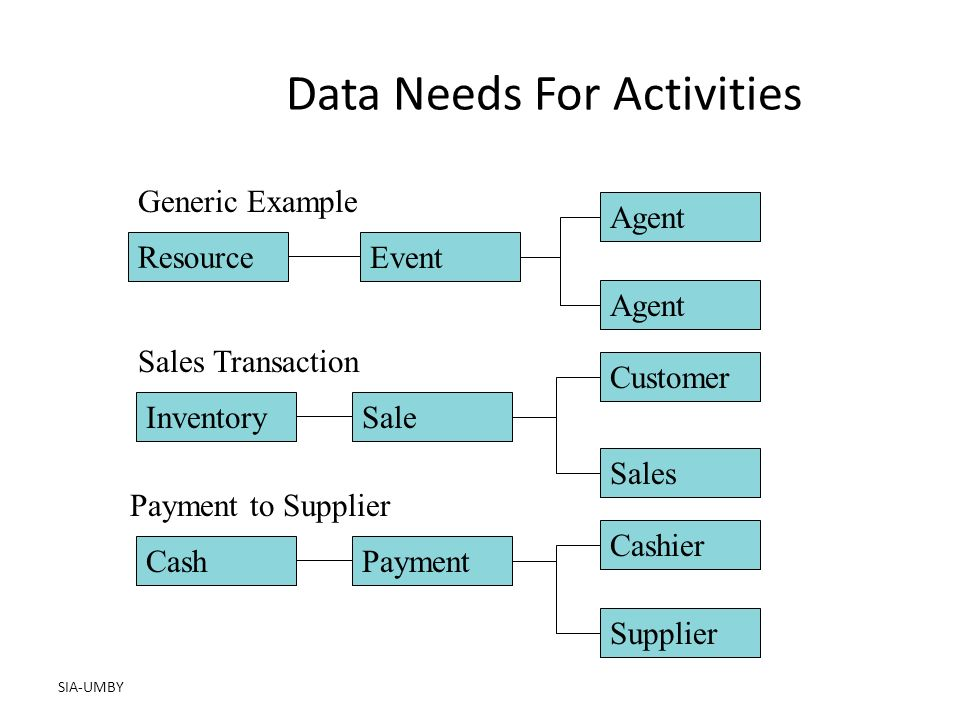 SIA-UMBY Data Needs For Activities Resource Event Agent InventorySale Customer Sales CashPayment Cashier Supplier Generic Example Sales Transaction Payment to Supplier