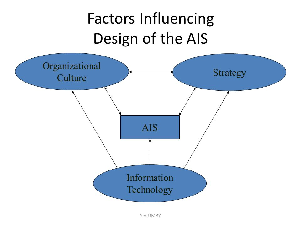 Factors Influencing Design of the AIS Organizational Culture Strategy Information Technology AIS SIA-UMBY