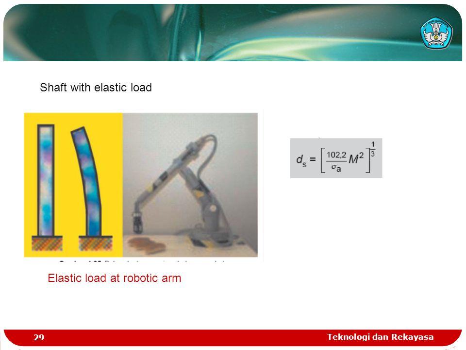 Teknologi dan Rekayasa 29 Shaft with elastic load Elastic load at robotic arm