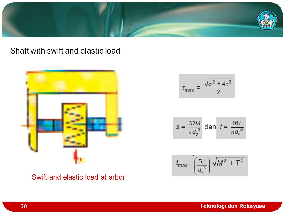 Teknologi dan Rekayasa 30 Shaft with swift and elastic load Swift and elastic load at arbor
