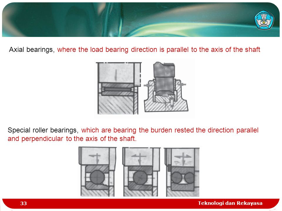 Teknologi dan Rekayasa 33 Axial bearings, where the load bearing direction is parallel to the axis of the shaft Special roller bearings, which are bearing the burden rested the direction parallel and perpendicular to the axis of the shaft.