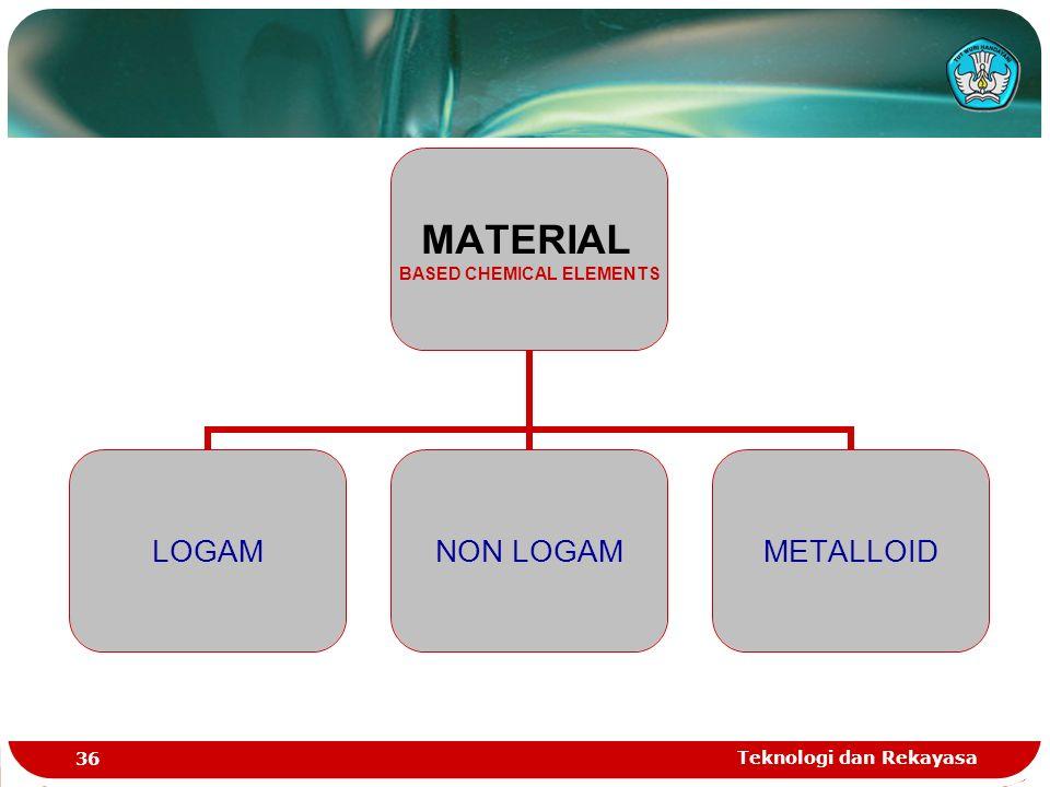 Teknologi dan Rekayasa 36 MATERIAL BASED CHEMICAL ELEMENTS LOGAMNON LOGAMMETALLOID