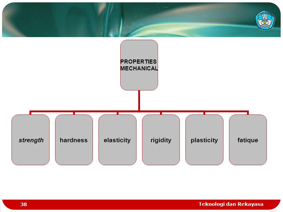 Teknologi dan Rekayasa 38 PROPERTIES MECHANICAL strengthhardnesselasticityrigidityplasticityfatique