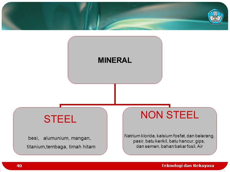Teknologi dan Rekayasa 40 MINERAL STEEL besi, alumunium, mangan, titanium,tembaga, timah hitam NON STEEL Natrium klorida, kalsium fosfat, dan belerang, pasir, batu kerikil, batu hancur, gips, dan semen, bahan bakar fosil, Air