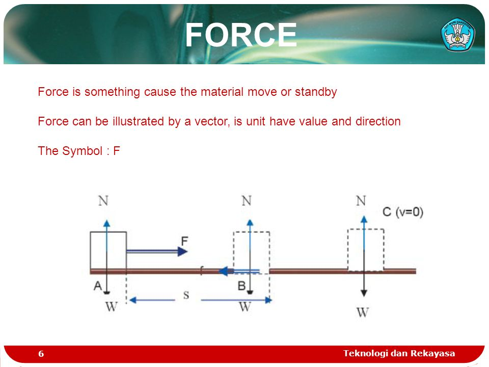 Teknologi dan Rekayasa 6 Force is something cause the material move or standby Force can be illustrated by a vector, is unit have value and direction