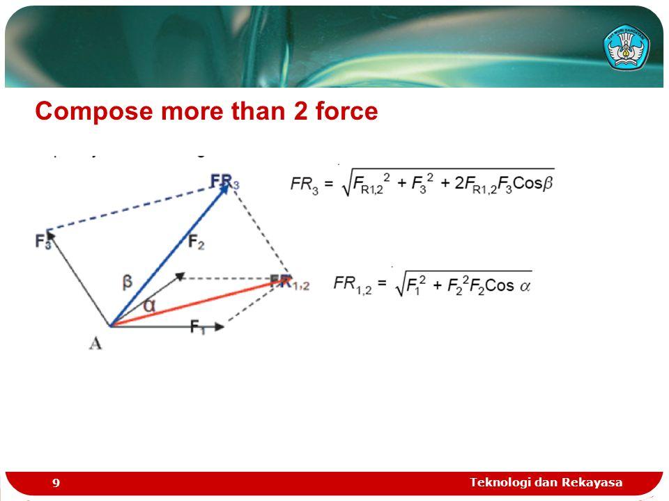 Teknologi dan Rekayasa 10 Compose force with poligon method
