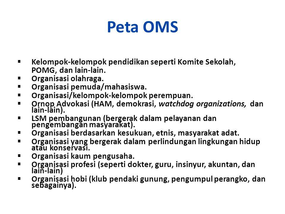 Peta OMS  Kelompok-kelompok pendidikan seperti Komite Sekolah, POMG, dan lain-lain.