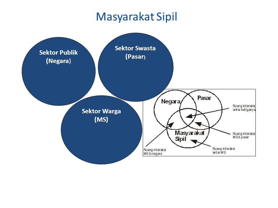 Masyarakat Sipil Sektor Publik (Negara) Sektor Swasta (Pasar ) Sektor Warga (MS)