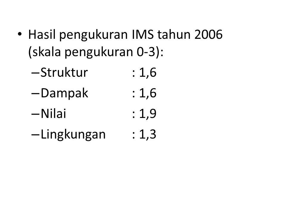 Hasil pengukuran IMS tahun 2006 (skala pengukuran 0-3): – Struktur : 1,6 – Dampak : 1,6 – Nilai : 1,9 – Lingkungan : 1,3