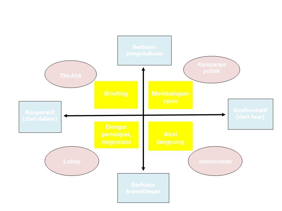 Berbasis pengetahuan Kooperatif (dari dalam) Konfrontatif (dari luar) Berbasis kepentingan Kampanye publik Lobbydemonstrasi Tim Ahli Briefing Dengar pendapat, negosiasi Membangun opini Aksi langsung Strategi Mempengaruhi kebijakan