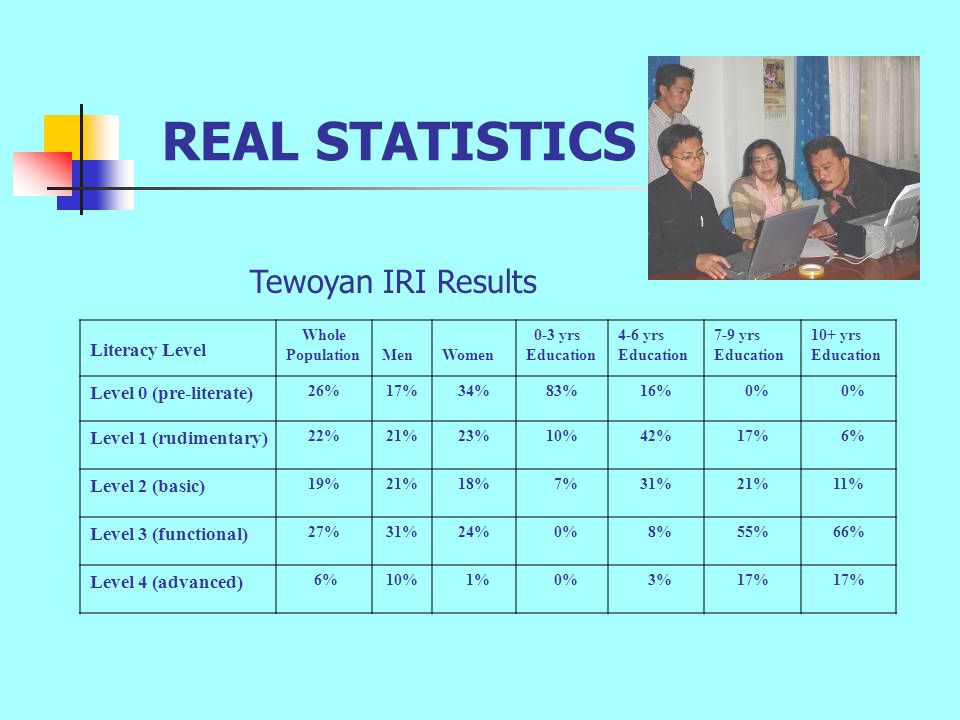 REAL STATISTICS Literacy Level Whole PopulationMenWomen 0-3 yrs Education 4-6 yrs Education 7-9 yrs Education 10+ yrs Education Level 0 (pre-literate) 26%17%34%83%16% 0% Level 1 (rudimentary) 22%21%23%10%42%17% 6% Level 2 (basic) 19%21%18% 7%31%21%11% Level 3 (functional) 27%31%24% 0% 8%55%66% Level 4 (advanced) 6%10% 1% 0% 3%17% Tewoyan IRI Results