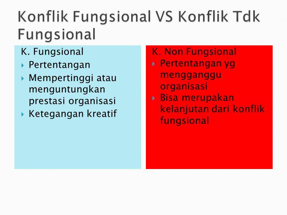 K. Fungsional  Pertentangan  Mempertinggi atau menguntungkan prestasi organisasi  Ketegangan kreatif K. Non Fungsional  Pertentangan yg mengganggu