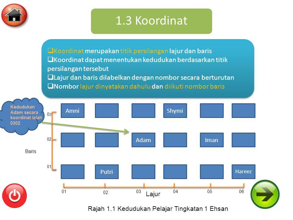 1.3 Koordinat Amni Putri Shymi AdamIman Hareez 0103 02 040506 01 02 0303 Lajur Baris Rajah 1.1 Kedudukan Pelajar Tingkatan 1 Ehsan Kedudukan Adam secara koordinat ialah 0302  Koordinat merupakan titik persilangan lajur dan baris  Koordinat dapat menentukan kedudukan berdasarkan titik persilangan tersebut  Lajur dan baris dilabelkan dengan nombor secara berturutan  Nombor lajur dinyatakan dahulu dan diikuti nombor baris  Koordinat merupakan titik persilangan lajur dan baris  Koordinat dapat menentukan kedudukan berdasarkan titik persilangan tersebut  Lajur dan baris dilabelkan dengan nombor secara berturutan  Nombor lajur dinyatakan dahulu dan diikuti nombor baris