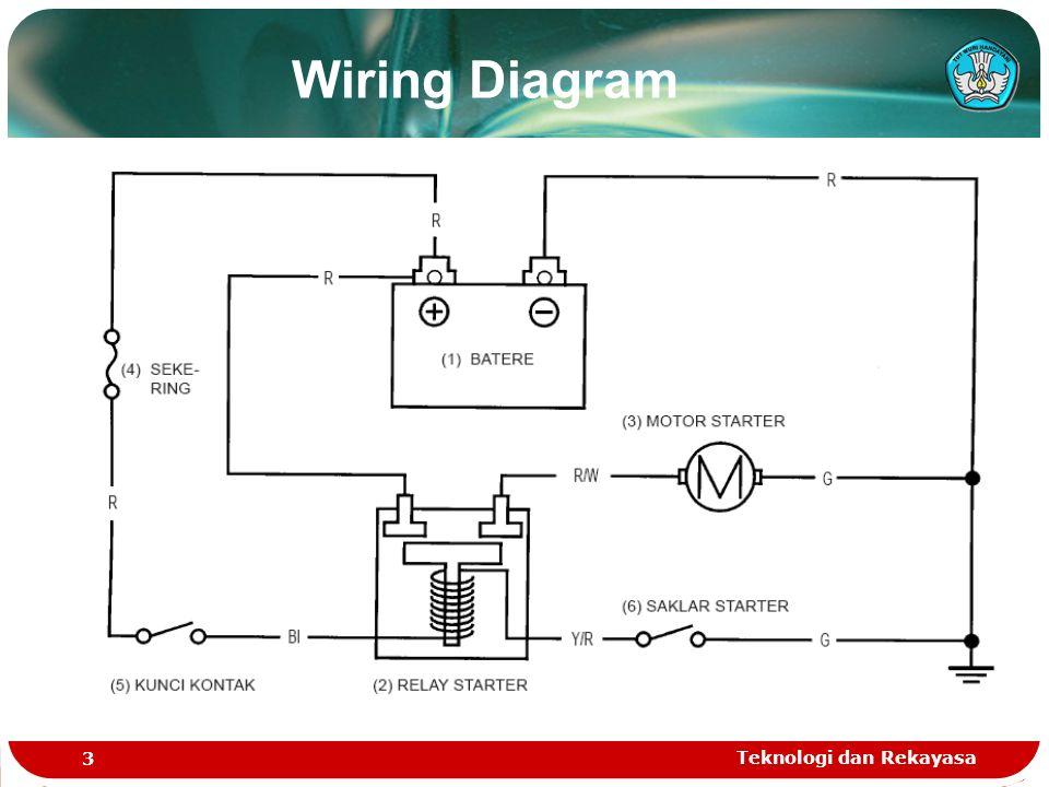 Teknologi dan Rekayasa 4 Komponen Sistem Starter