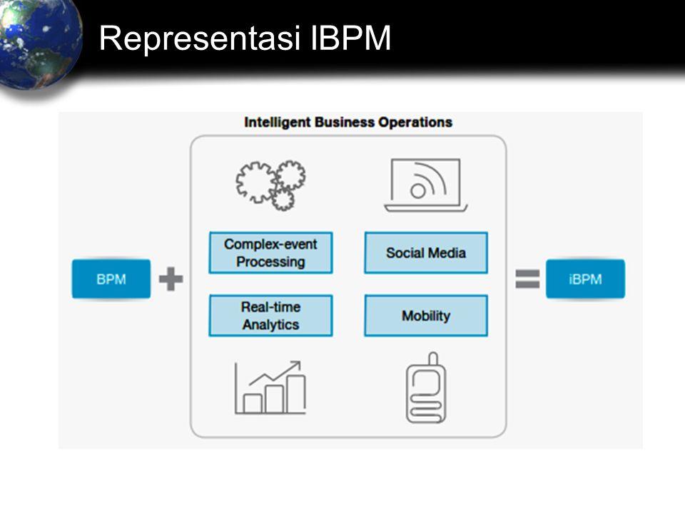 Representasi IBPM