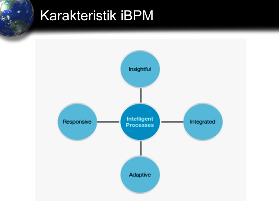 Karakteristik iBPM