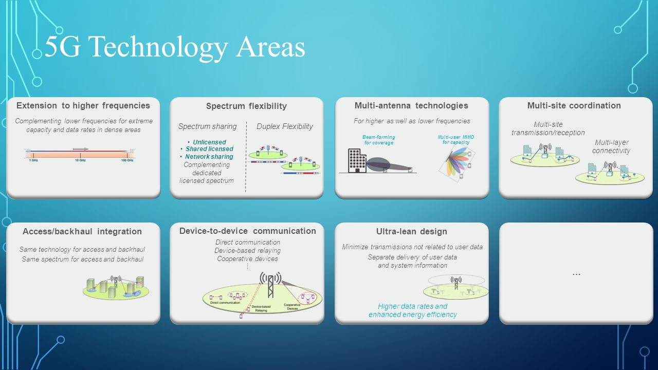 5G Technology Areas Multi-antenna technologies For higher as well as lower frequencies Extension to higher frequencies Complementing lower frequencies