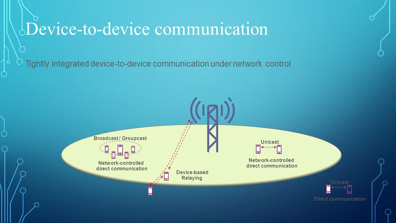 Device-to-device communication ›Tightly integrated device-to-device communication under networkcontrol Broadcast / Groupcast Unicast Network-controlle
