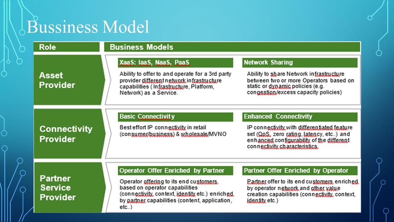 Bussiness Model