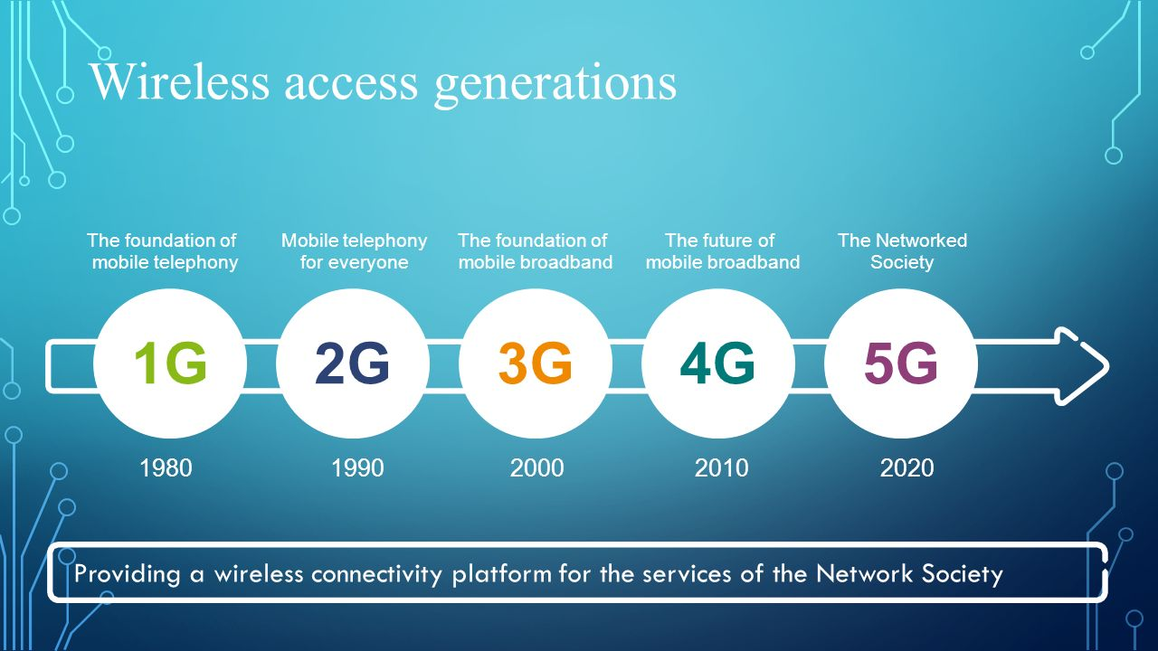 Wireless access generations The foundation of mobile telephony Mobile telephony for everyone The foundation of mobile broadband The future of mobile broadband The Networked Society 1G2G3G4G5G 19801990200020102020 Providing a wireless connectivity platform for the services of the Network Society