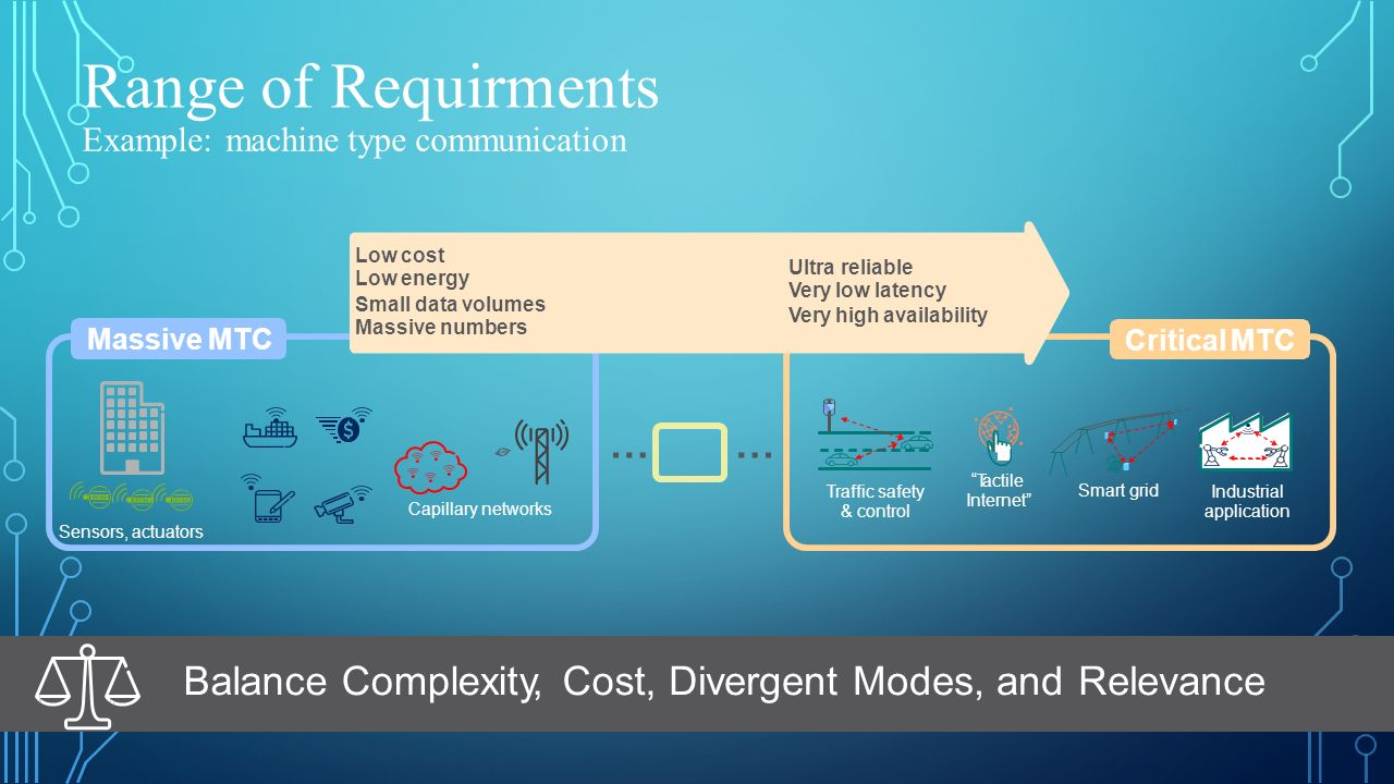 Range of Requirments Example: machine type communication Low cost Low energy Ultra reliable Very low latency Very high availability Small data volumes