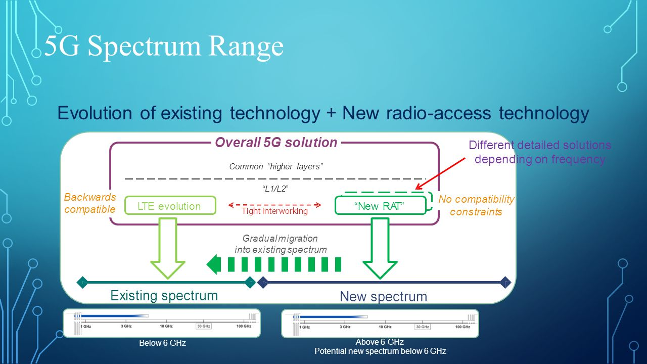 5G Spectrum Range Evolutionof existing technology + Newradio-accesstechnology Below 6 GHz Above 6 GHz Potential new spectrum below 6 GHz Overall 5G so