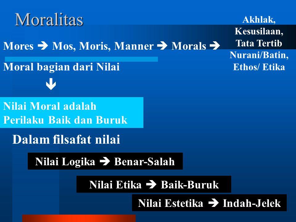 Moralitas Mores  Mos, Moris, Manner  Morals Akhlak, Kesusilaan, Tata Tertib Nurani/Batin, Ethos/ Etika Moral bagian dari Nilai Nilai Moral adalah Pe